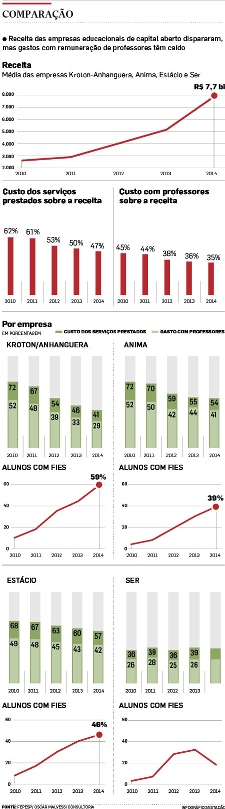 Fonte: FEPESP/Oscar Malvessi Consultoria; Infografía: Estadão